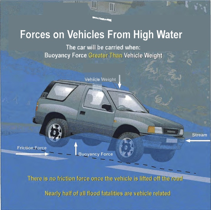 Vehicles and Floods
